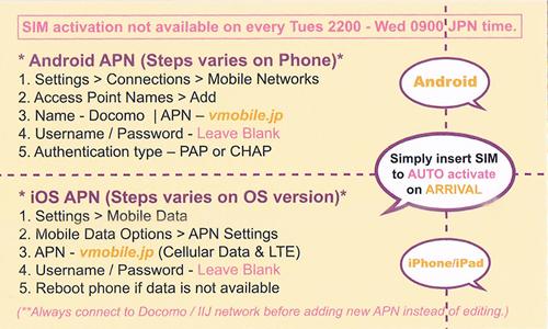 Japan sim card | Japan data sim card | Japan tourist sim card